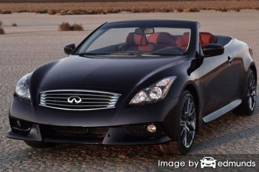 Insurance rates Infiniti G37 in Milwaukee